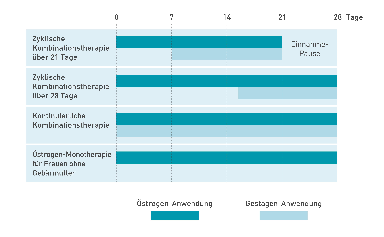 Behandlungsschemata einer Hormonersatztherapie (HRT)