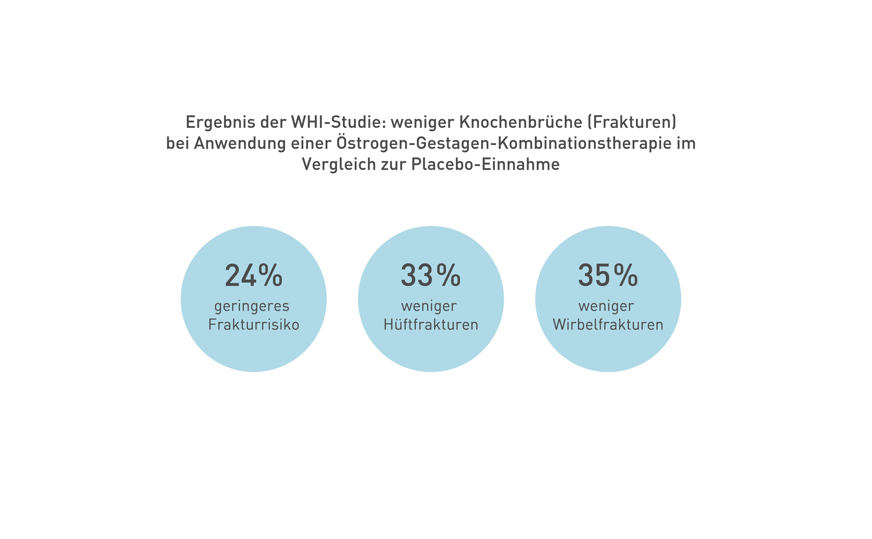 WHI-Studie: weniger Knochenbrüche bei Anwendung einer Östrogen-Gestagen-Kombinationstherapie